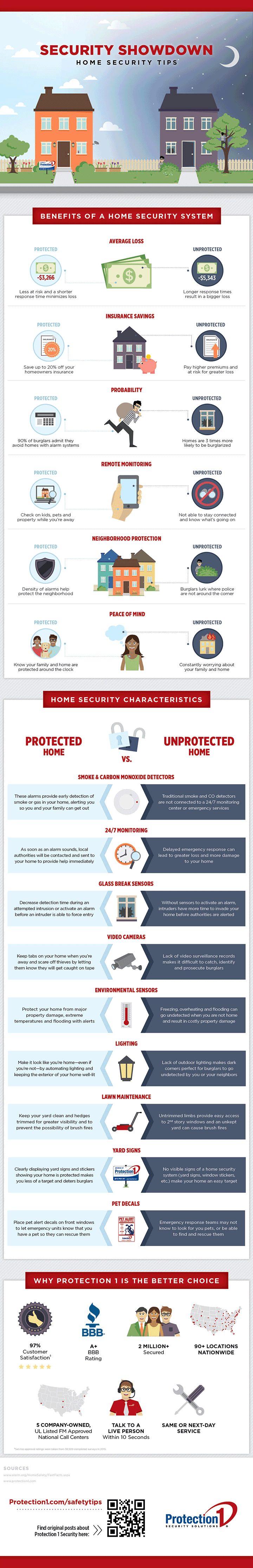 Security Showdown: Home Security Tips